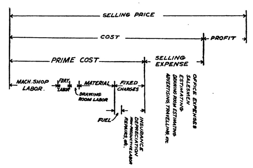 Determining the Sale Price of Products